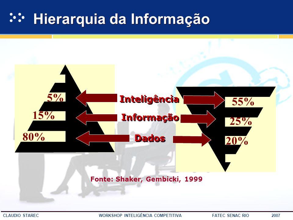 24 CLAUDIO STAREC WORKSHOP INTELIGÊNCIA COMPETITIVA FATEC SENAC RIO 2007 Cadeia de Valor da Inteligência Fonte:Adaptado de KOTLER, Philip, 2002 CADEIA