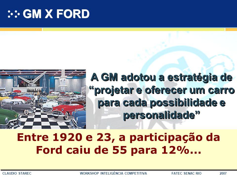 39 CLAUDIO STAREC WORKSHOP INTELIGÊNCIA COMPETITIVA FATEC SENAC RIO 2007 O Mercado da FORD O consumidor pode optar por comprar qualquer tipo de carro;