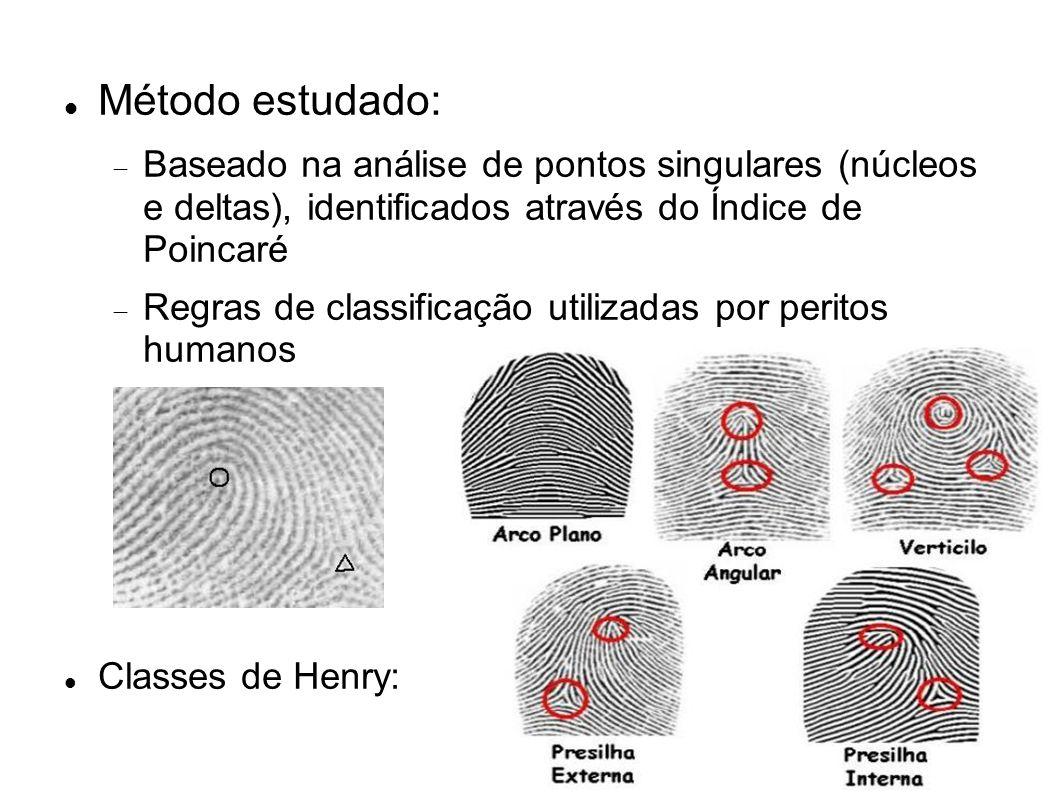 Método estudado: Baseado na análise de pontos singulares (núcleos e deltas), identificados através do Índice de Poincaré Regras de classificação utili