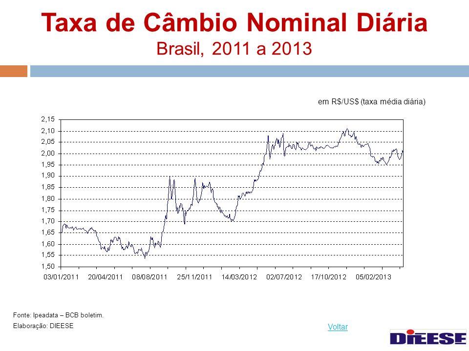 Taxa de Câmbio Nominal Diária Brasil, 2011 a 2013 Fonte: Ipeadata – BCB boletim. Elaboração: DIEESE Voltar em R$/US$ (taxa média diária)