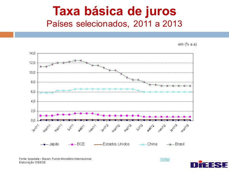 Taxa básica de juros Países selecionados, 2011 a 2013 Fonte: Ipeadata – Bacen; Fundo Monetário Internacional. Elaboração: DIEESE Voltar em (% a.a)