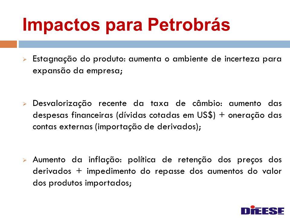 Impactos para Petrobrás Estagnação do produto: aumenta o ambiente de incerteza para expansão da empresa; Desvalorização recente da taxa de câmbio: aum