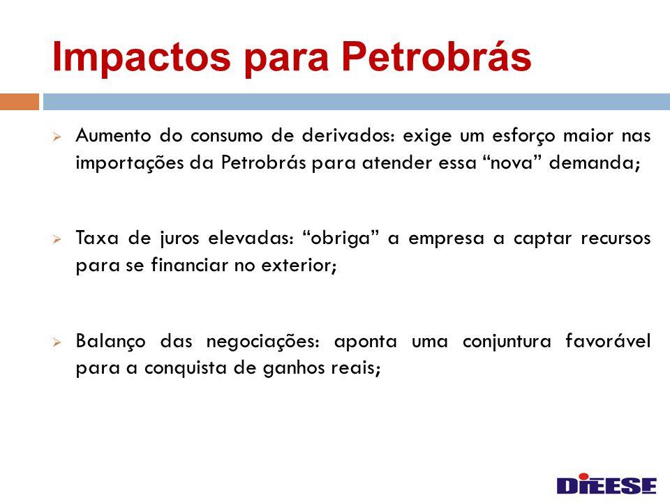 Impactos para Petrobrás Aumento do consumo de derivados: exige um esforço maior nas importações da Petrobrás para atender essa nova demanda; Taxa de j
