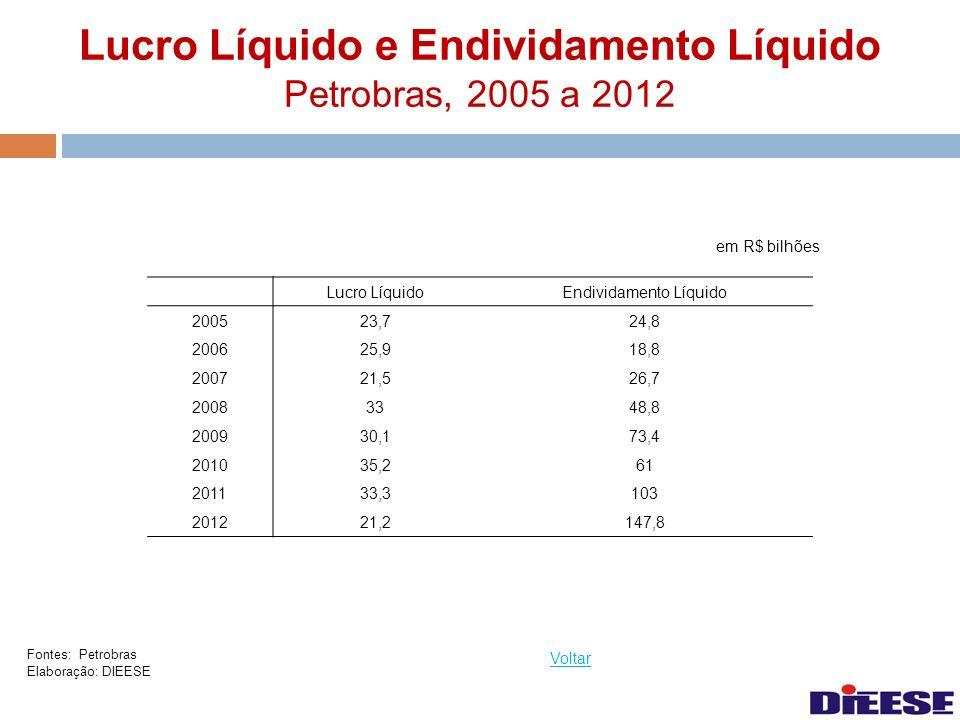 Lucro Líquido e Endividamento Líquido Petrobras, 2005 a 2012 em R$ bilhões Voltar Fontes: Petrobras Elaboração: DIEESE Lucro L í quidoEndividamento L