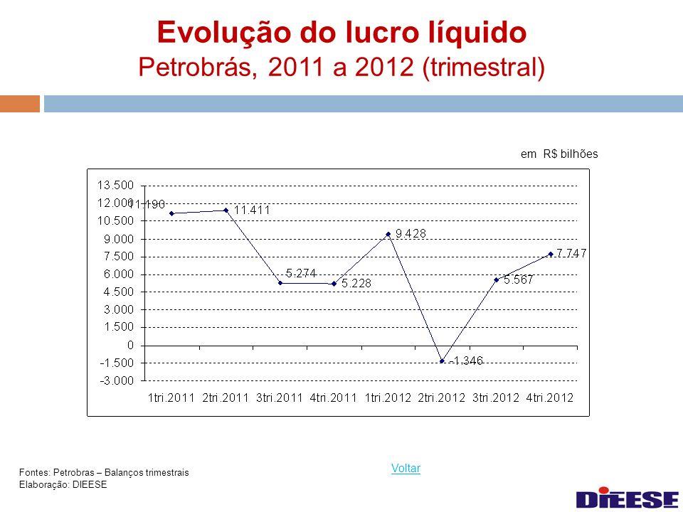 Evolução do lucro líquido Petrobrás, 2011 a 2012 (trimestral) Voltar Fontes: Petrobras – Balanços trimestrais Elaboração: DIEESE em R$ bilhões