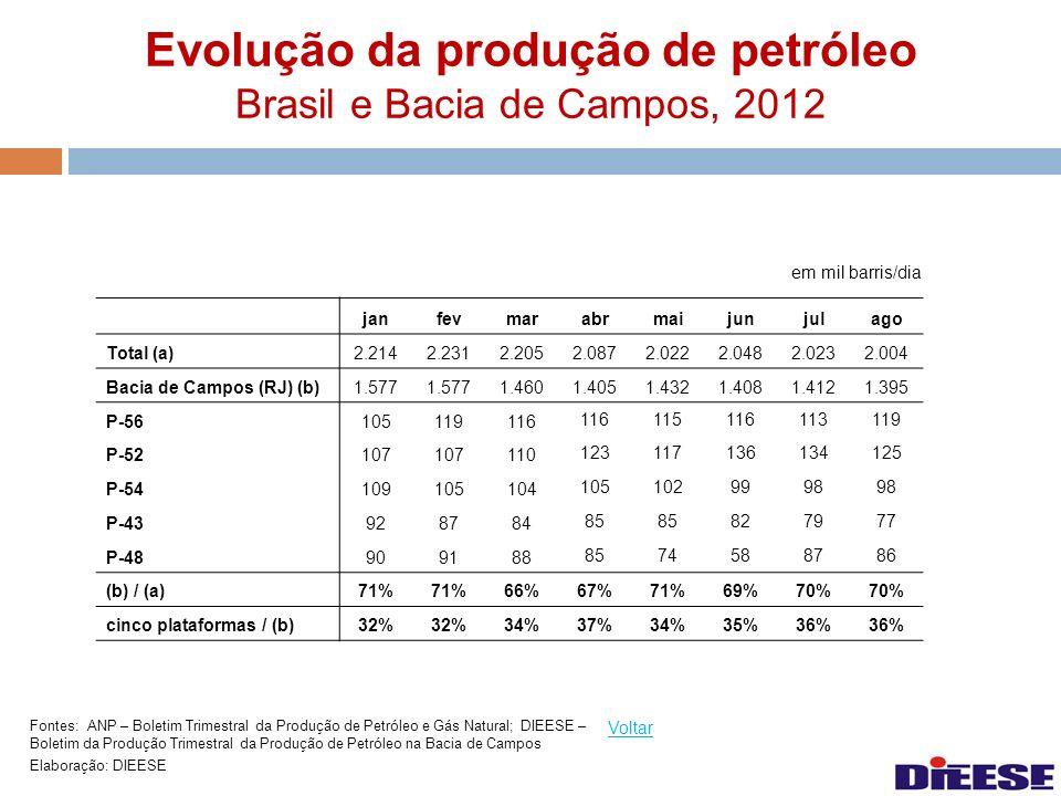 Evolução da produção de petróleo Brasil e Bacia de Campos, 2012 em mil barris/dia Voltar Fontes: ANP – Boletim Trimestral da Produção de Petróleo e Gá