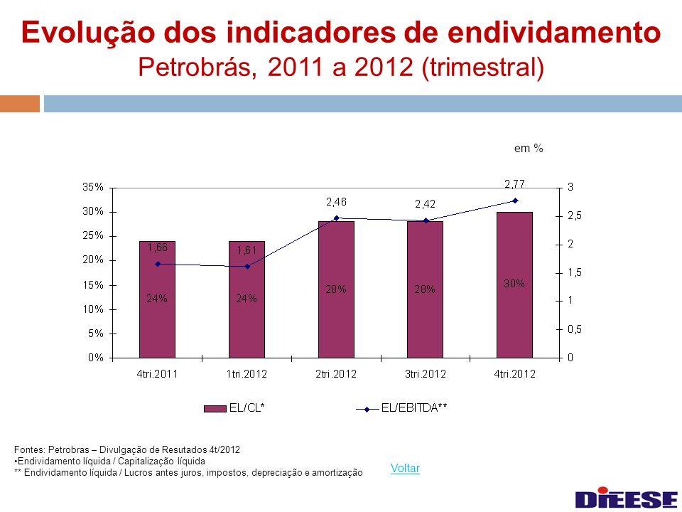 Evolução dos indicadores de endividamento Petrobrás, 2011 a 2012 (trimestral) Voltar Fontes: Petrobras – Divulgação de Resutados 4t/2012 Endividamento