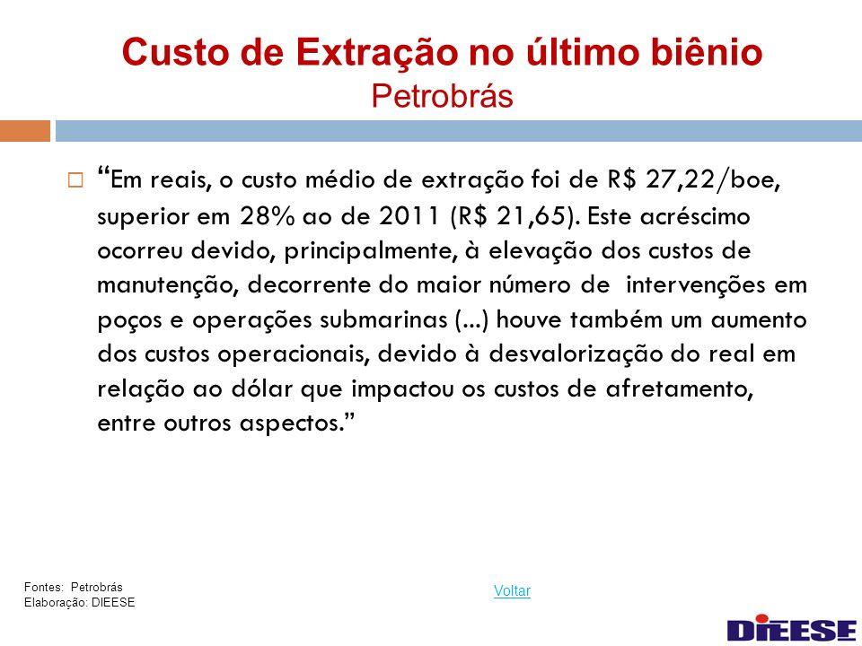 Custo de Extração no último biênio Petrobrás Em reais, o custo médio de extração foi de R$ 27,22/boe, superior em 28% ao de 2011 (R$ 21,65). Este acré
