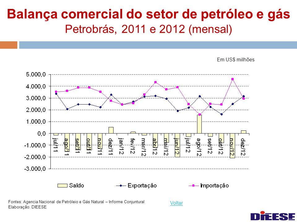 Balança comercial do setor de petróleo e gás Petrobrás, 2011 e 2012 (mensal) Voltar Fontes: Agencia Nacional de Petróleio e Gás Natural – Informe Conj