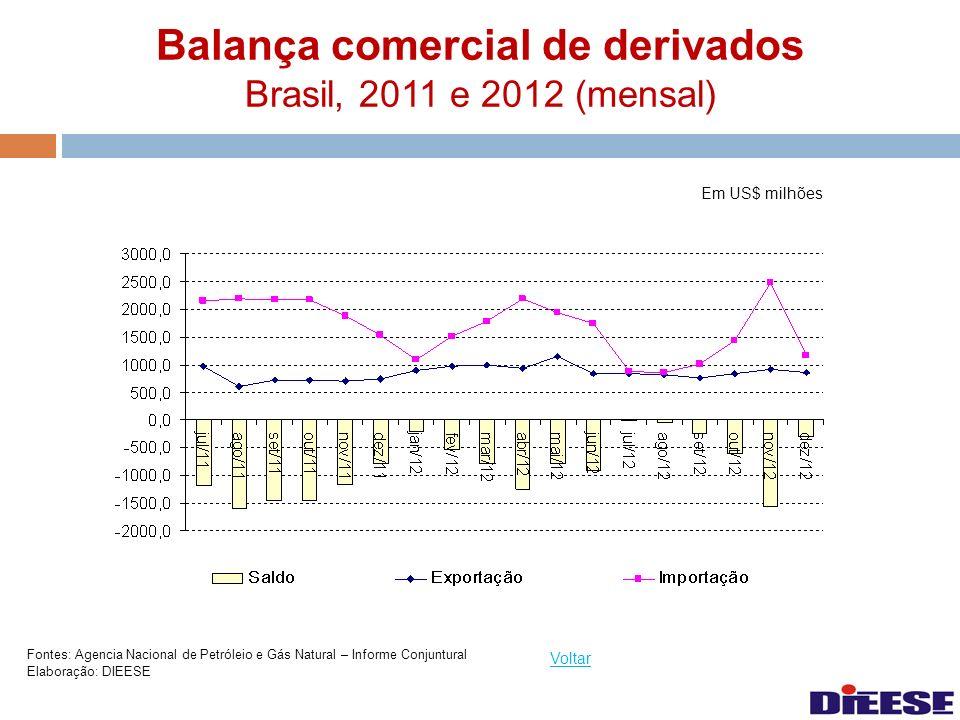 Balança comercial de derivados Brasil, 2011 e 2012 (mensal) Voltar Fontes: Agencia Nacional de Petróleio e Gás Natural – Informe Conjuntural Elaboraçã