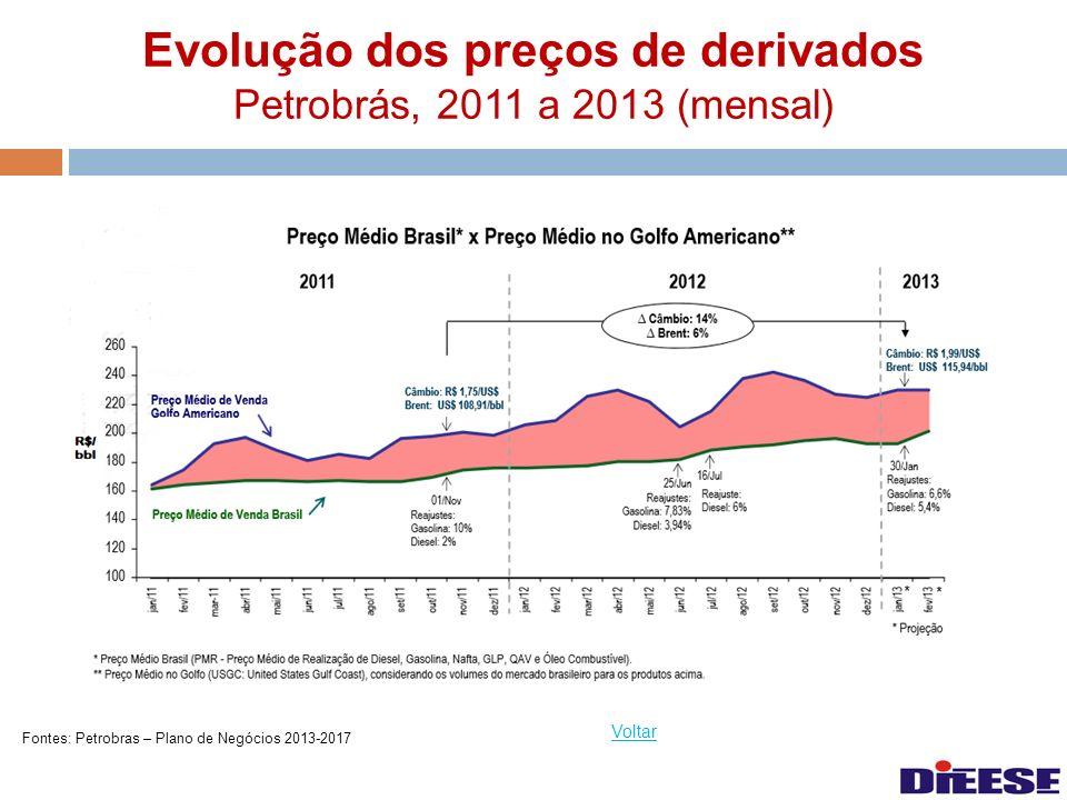 Evolução dos preços de derivados Petrobrás, 2011 a 2013 (mensal) Voltar Fontes: Petrobras – Plano de Negócios 2013-2017