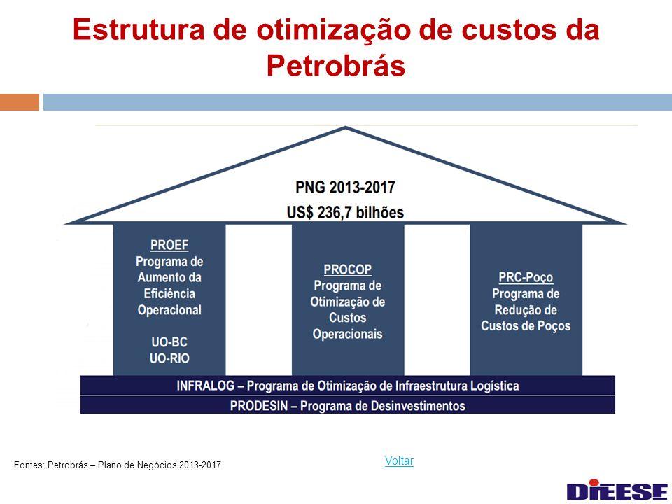 Estrutura de otimização de custos da Petrobrás Voltar Fontes: Petrobrás – Plano de Negócios 2013-2017