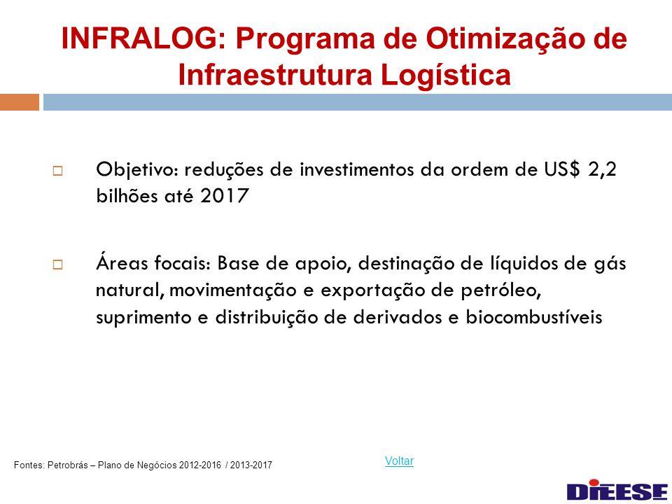 INFRALOG: Programa de Otimização de Infraestrutura Logística Objetivo: reduções de investimentos da ordem de US$ 2,2 bilhões até 2017 Áreas focais: Ba