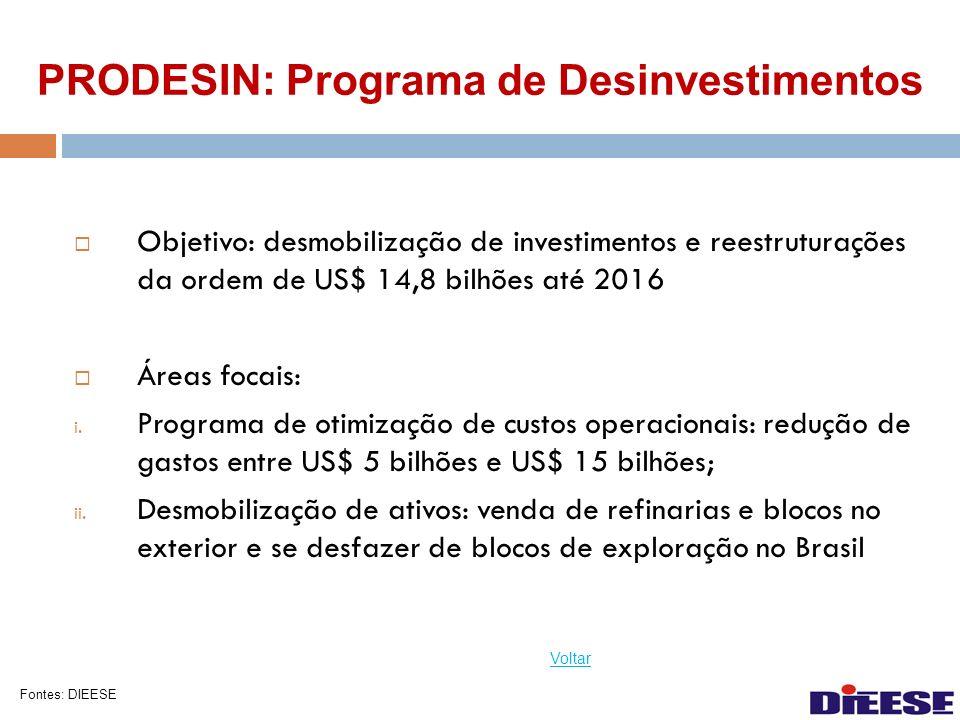 PRODESIN: Programa de Desinvestimentos Objetivo: desmobilização de investimentos e reestruturações da ordem de US$ 14,8 bilhões até 2016 Áreas focais: