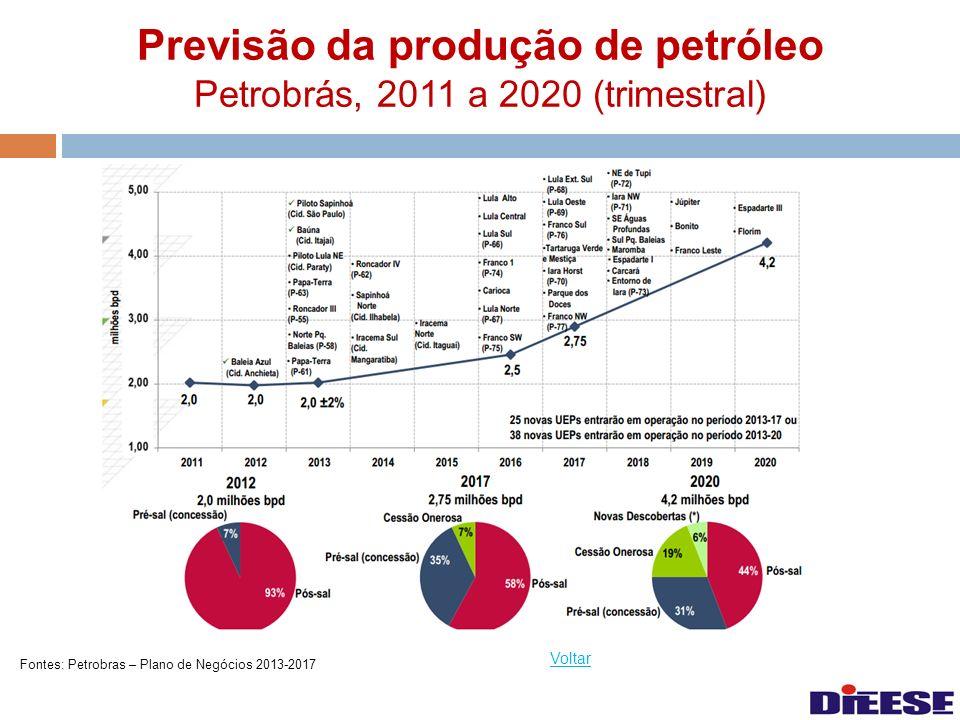 Previsão da produção de petróleo Petrobrás, 2011 a 2020 (trimestral) Voltar Fontes: Petrobras – Plano de Negócios 2013-2017