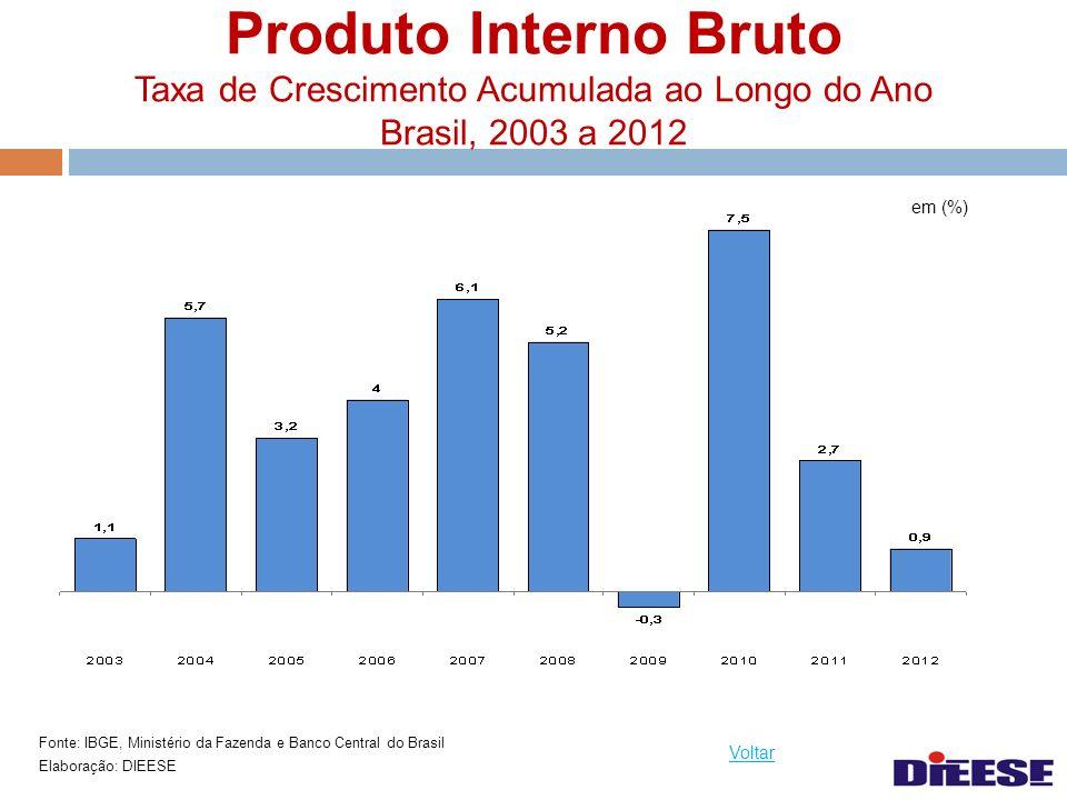 Produto Interno Bruto Taxa de Crescimento Acumulada ao Longo do Ano Brasil, 2003 a 2012 Fonte: IBGE, Ministério da Fazenda e Banco Central do Brasil E