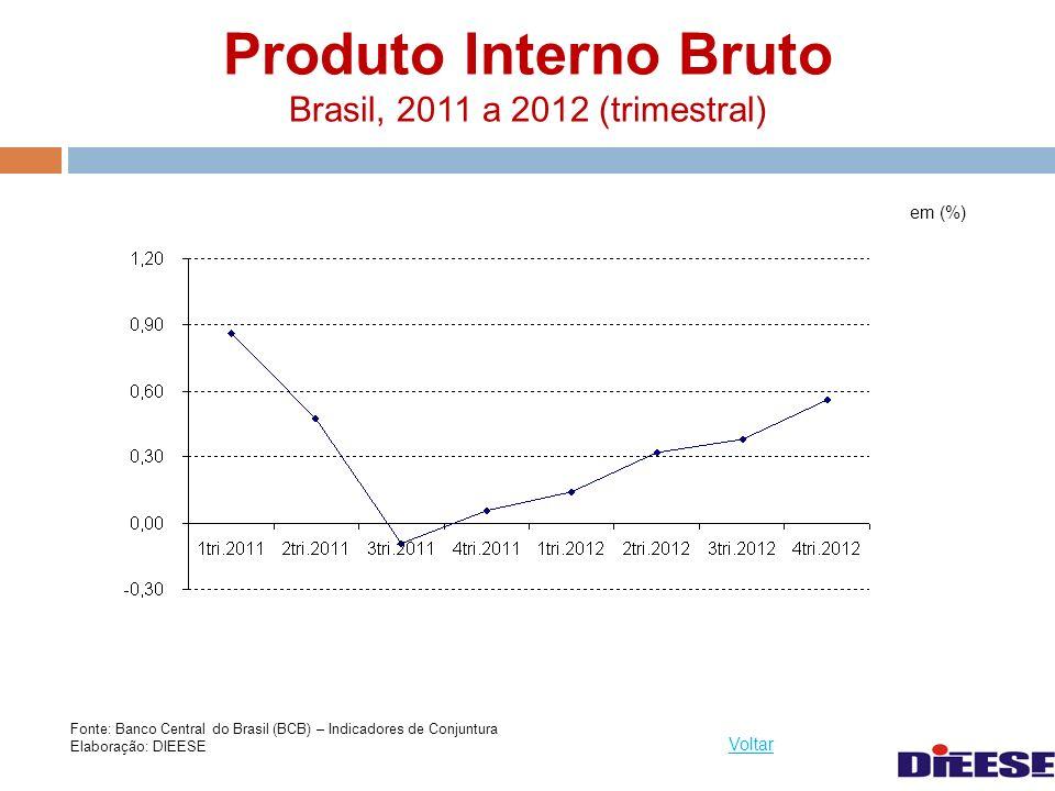 Produto Interno Bruto Brasil, 2011 a 2012 (trimestral) em (%) Voltar Fonte: Banco Central do Brasil (BCB) – Indicadores de Conjuntura Elaboração: DIEE