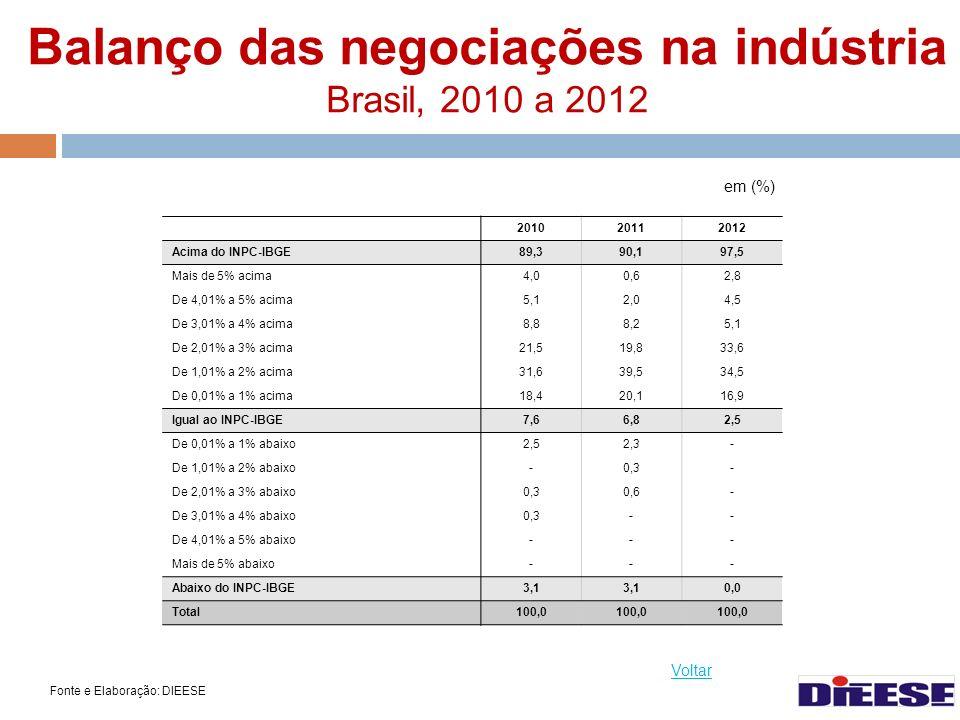 Balanço das negociações na indústria Brasil, 2010 a 2012 Fonte e Elaboração: DIEESE Voltar em (%) 201020112012 Acima do INPC-IBGE89,390,197,5 Mais de