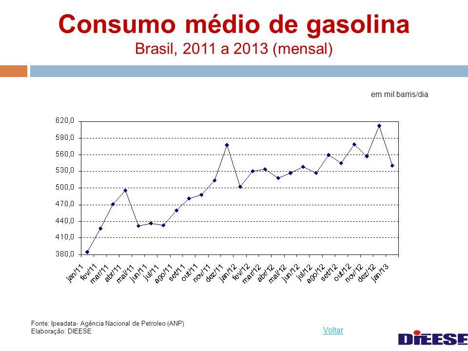 Consumo médio de gasolina Brasil, 2011 a 2013 (mensal) em mil barris/dia Voltar Fonte: Ipeadata- Agência Nacional de Petroleo (ANP) Elaboração: DIEESE