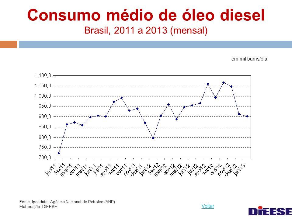 Consumo médio de óleo diesel Brasil, 2011 a 2013 (mensal) em mil barris/dia Voltar Fonte: Ipeadata- Agência Nacional de Petroleo (ANP) Elaboração: DIE