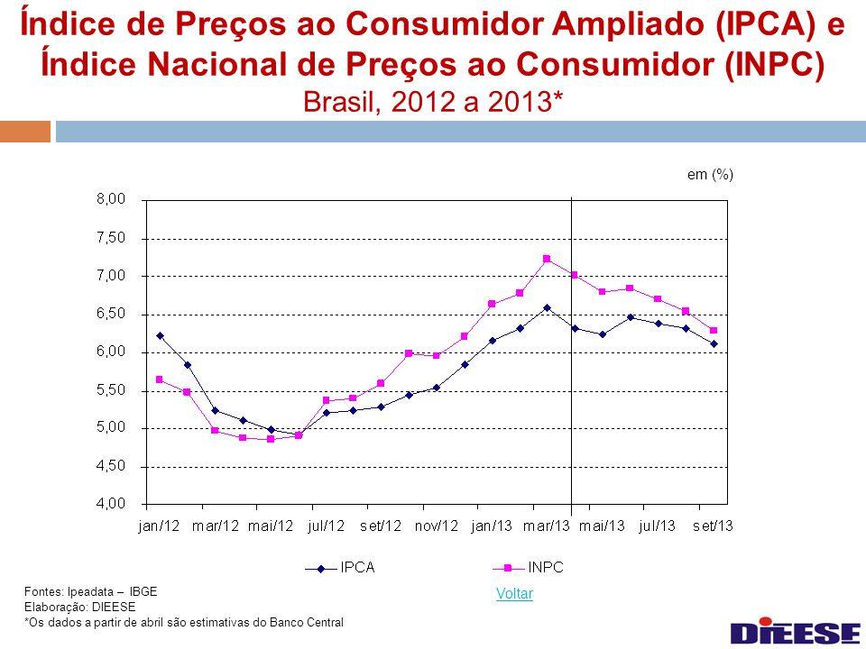 Índice de Preços ao Consumidor Ampliado (IPCA) e Índice Nacional de Preços ao Consumidor (INPC) Brasil, 2012 a 2013* em (%) Voltar Fontes: Ipeadata –