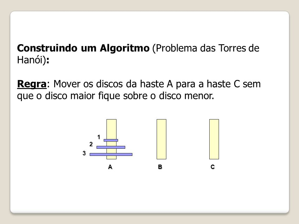 Construindo um Algoritmo (Problema das Torres de Hanói): Regra: Mover os discos da haste A para a haste C sem que o disco maior fique sobre o disco me