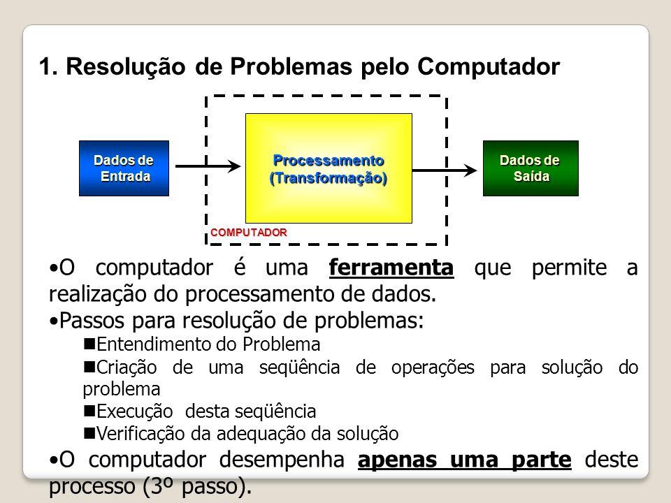 1. Resolução de Problemas pelo Computador Dados de Entrada Entrada Processamento(Transformação) Dados de Saída Saída COMPUTADOR O computador é uma fer