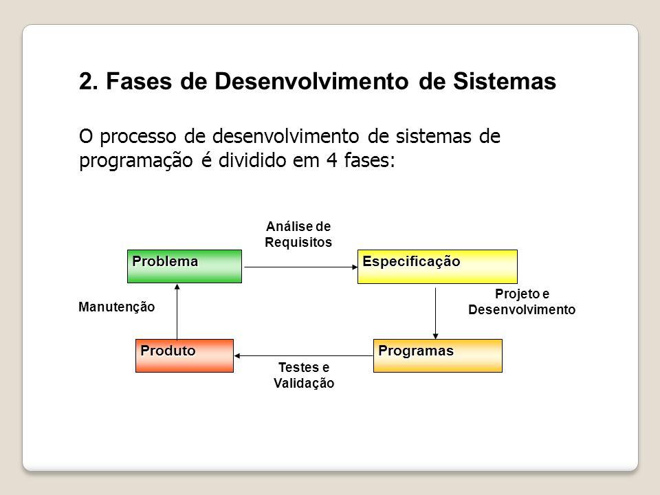 2. Fases de Desenvolvimento de Sistemas O processo de desenvolvimento de sistemas de programação é dividido em 4 fases: Problema Especificação Program