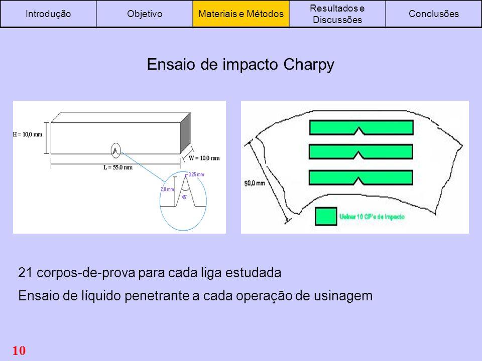 10 IntroduçãoObjetivoMateriais e Métodos Resultados e Discussões Conclusões Ensaio de impacto Charpy 21 corpos-de-prova para cada liga estudada Ensaio