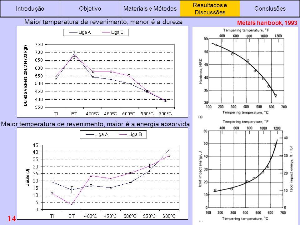 14 Maior temperatura de revenimento, menor é a dureza Maior temperatura de revenimento, maior é a energia absorvida IntroduçãoObjetivoMateriais e Méto