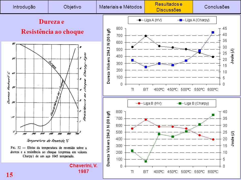15 RESULTADOS e DISCUSSÕES IntroduçãoObjetivoMateriais e Métodos Resultados e Discussões Conclusões Dureza e Resistência ao choque Chaverini, V. 1987
