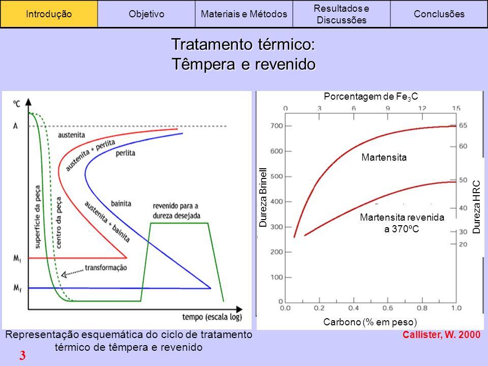 3 IntroduçãoObjetivoMateriais e Métodos Resultados e Discussões Conclusões Tratamento térmico: Têmpera e revenido Representação esquemática do ciclo d