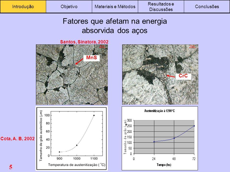 5 IntroduçãoObjetivoMateriais e Métodos Resultados e Discussões Conclusões Fatores que afetam na energia absorvida dos aços MnS CrC Cota, A. B, 2002 S