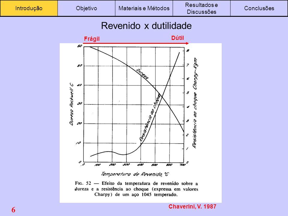 6 IntroduçãoObjetivoMateriais e Métodos Resultados e Discussões Conclusões Revenido x dutilidade Chaverini, V. 1987 Frágil Dútil