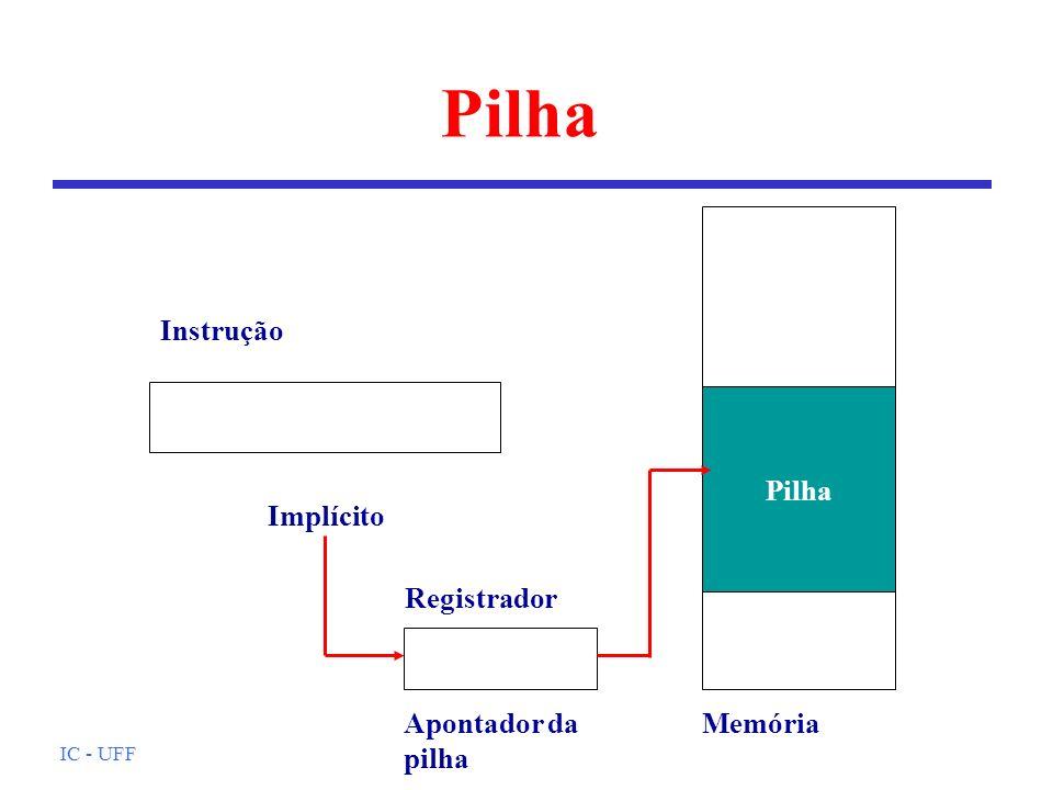 IC - UFF Pilha Instrução Implícito Apontador da pilha Pilha Memória Registrador