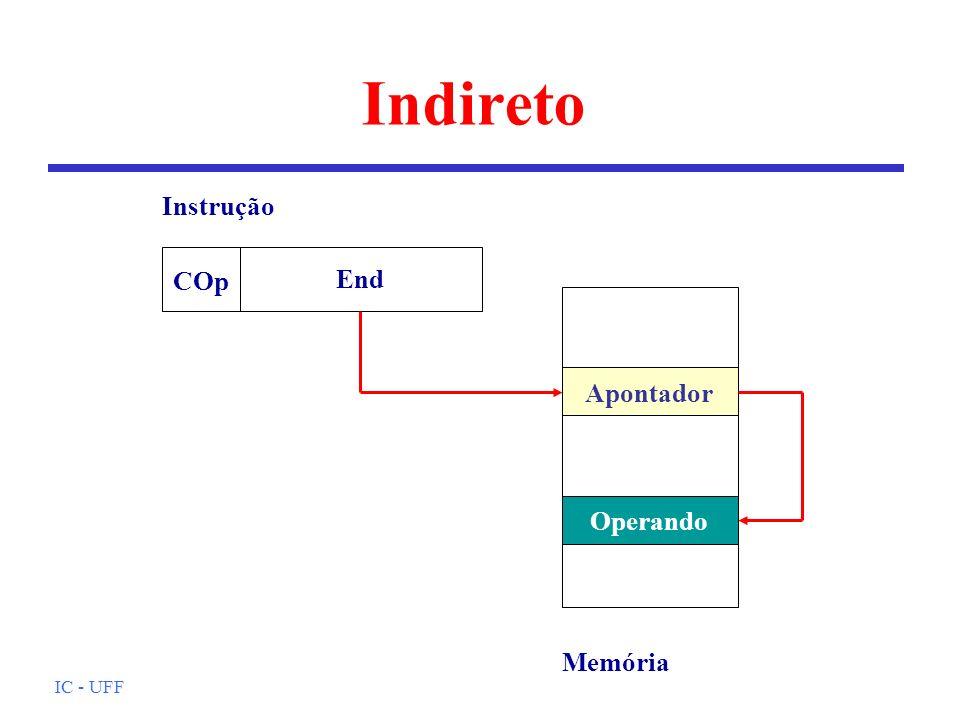 IC - UFF Endereçamento indexado l Similar ao registrador base, contudo, campo de endereço pode ser maior l O registrador contém o deslocamento l Interessante para acesso a arrays: há instruções da UCP para incremento de registradores.