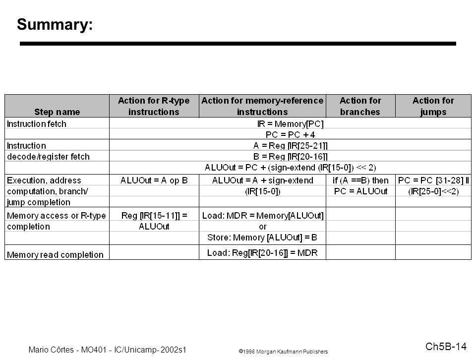 1998 Morgan Kaufmann Publishers Mario Côrtes - MO401 - IC/Unicamp- 2002s1 Ch5B-14 Summary:
