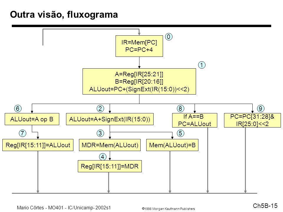1998 Morgan Kaufmann Publishers Mario Côrtes - MO401 - IC/Unicamp- 2002s1 Ch5B-15 Outra visão, fluxograma IR=Mem[PC] PC=PC+4 A=Reg[IR[25:21]] B=Reg[IR