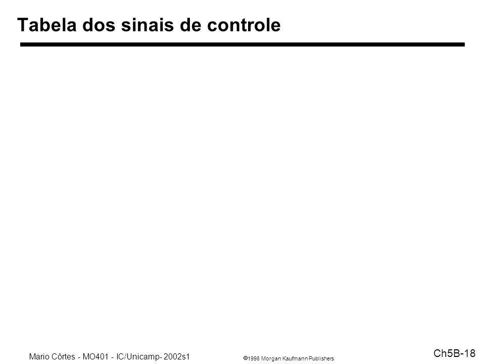 1998 Morgan Kaufmann Publishers Mario Côrtes - MO401 - IC/Unicamp- 2002s1 Ch5B-18 Tabela dos sinais de controle