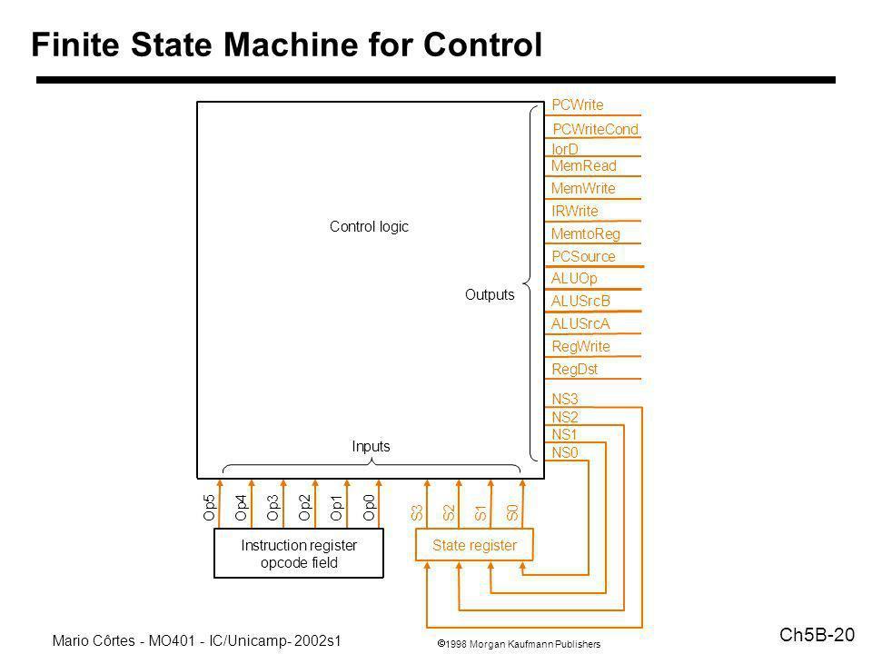 1998 Morgan Kaufmann Publishers Mario Côrtes - MO401 - IC/Unicamp- 2002s1 Ch5B-20 Finite State Machine for Control PCWrite PCWriteCond IorD MemtoReg P