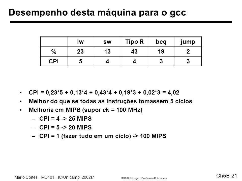 1998 Morgan Kaufmann Publishers Mario Côrtes - MO401 - IC/Unicamp- 2002s1 Ch5B-21 Desempenho desta máquina para o gcc CPI = 0,23*5 + 0,13*4 + 0,43*4 +