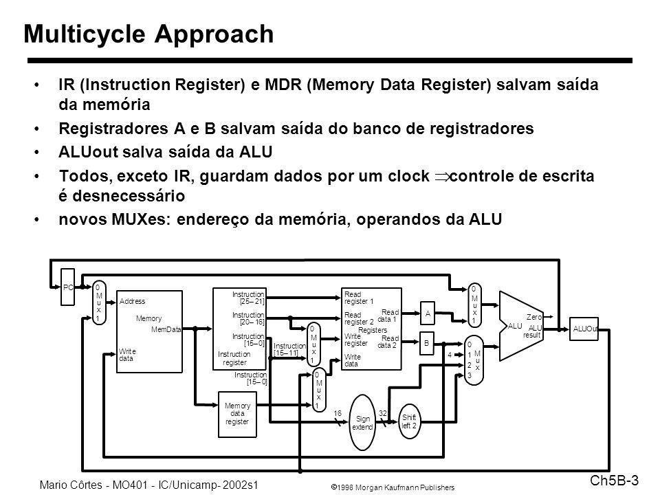 1998 Morgan Kaufmann Publishers Mario Côrtes - MO401 - IC/Unicamp- 2002s1 Ch5B-3 IR (Instruction Register) e MDR (Memory Data Register) salvam saída d