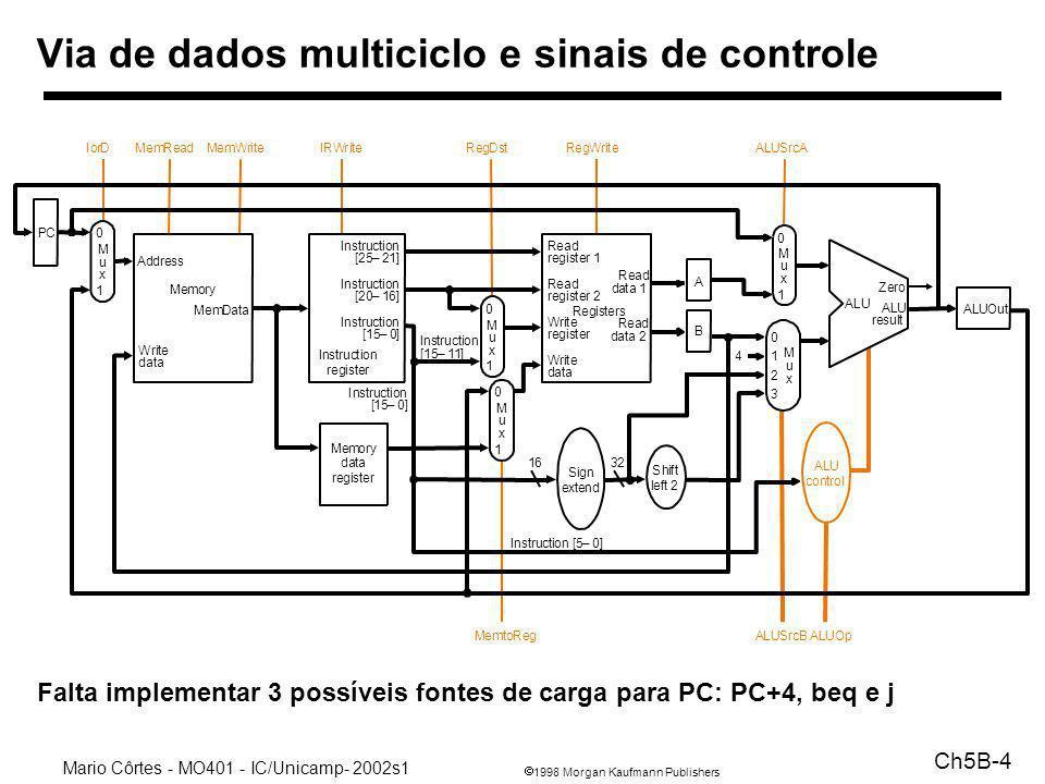 1998 Morgan Kaufmann Publishers Mario Côrtes - MO401 - IC/Unicamp- 2002s1 Ch5B-4 Via de dados multiciclo e sinais de controle Falta implementar 3 poss