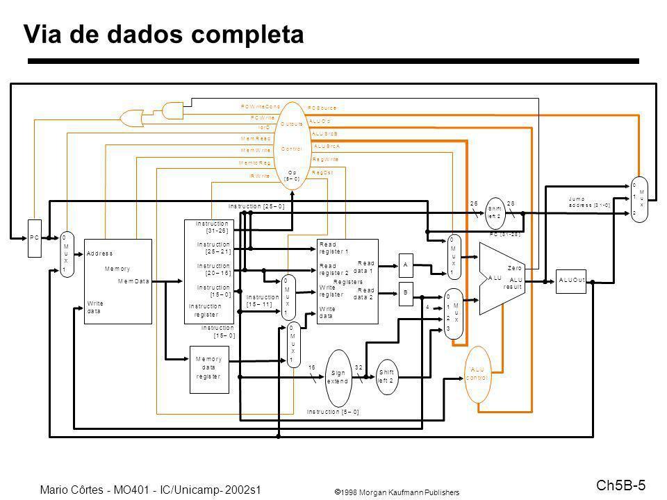 1998 Morgan Kaufmann Publishers Mario Côrtes - MO401 - IC/Unicamp- 2002s1 Ch5B-5 Via de dados completa