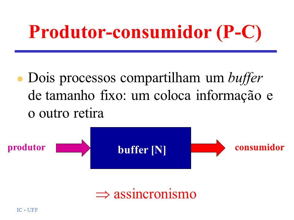 IC - UFF l Dois processos compartilham um buffer de tamanho fixo: um coloca informação e o outro retira Produtor-consumidor (P-C) buffer [N] produtor
