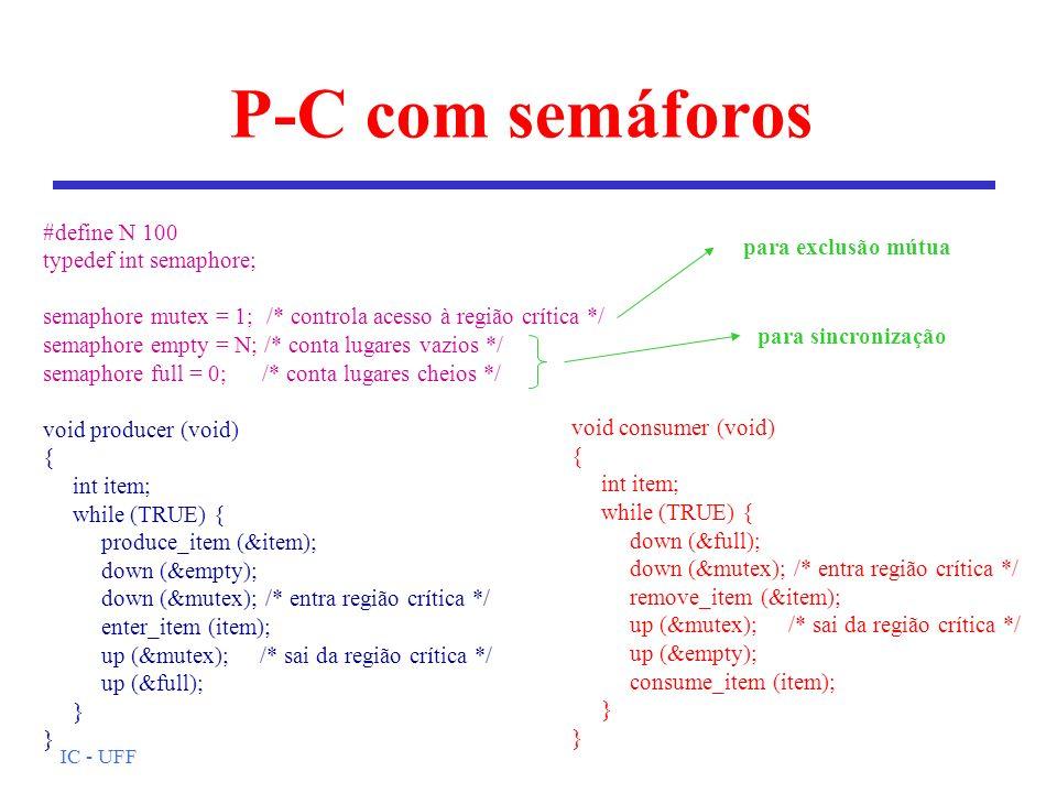 IC - UFF P-C com semáforos #define N 100 typedef int semaphore; semaphore mutex = 1; /* controla acesso à região crítica */ semaphore empty = N; /* co