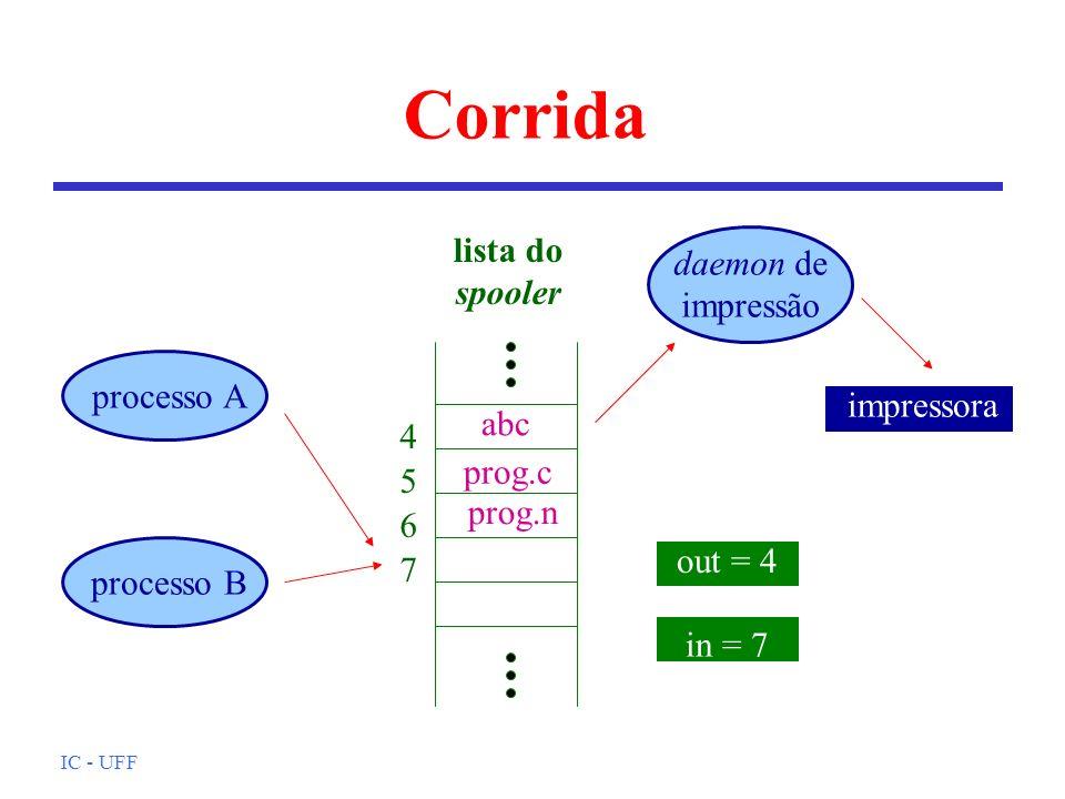 IC - UFF Corrida abc prog.c prog.n lista do spooler out = 4 in = 7 daemon de impressão 4 5 6 7 processo A processo B impressora
