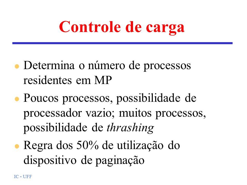 IC - UFF Controle de carga l Determina o número de processos residentes em MP l Poucos processos, possibilidade de processador vazio; muitos processos