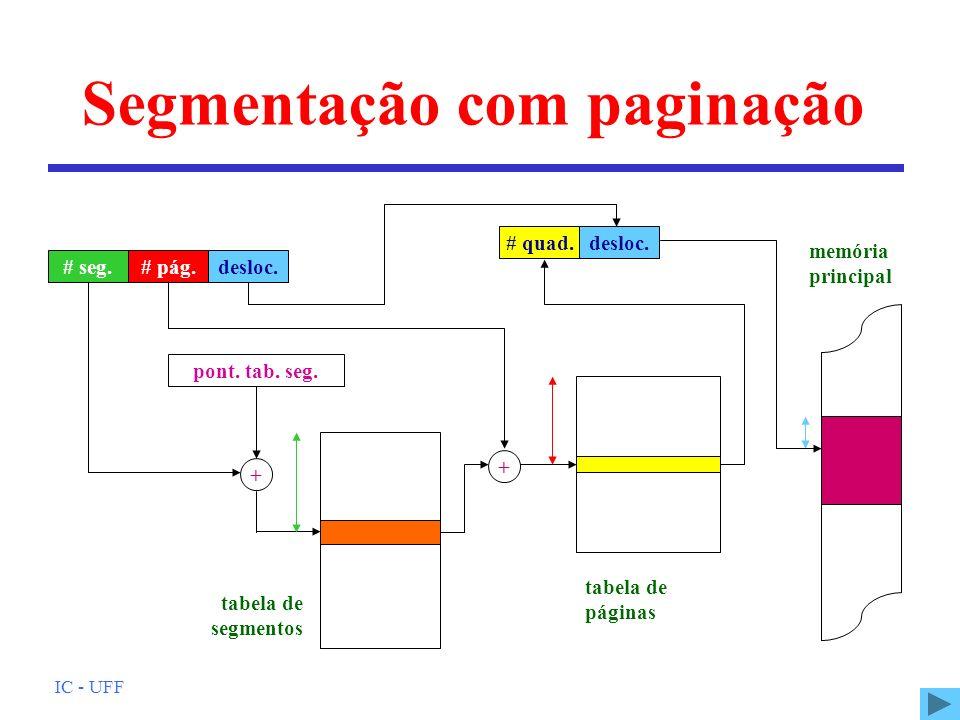 IC - UFF # quad. # pág. desloc. # seg. Segmentação com paginação memória principal + pont. tab. seg. + tabela de segmentos tabela de páginas