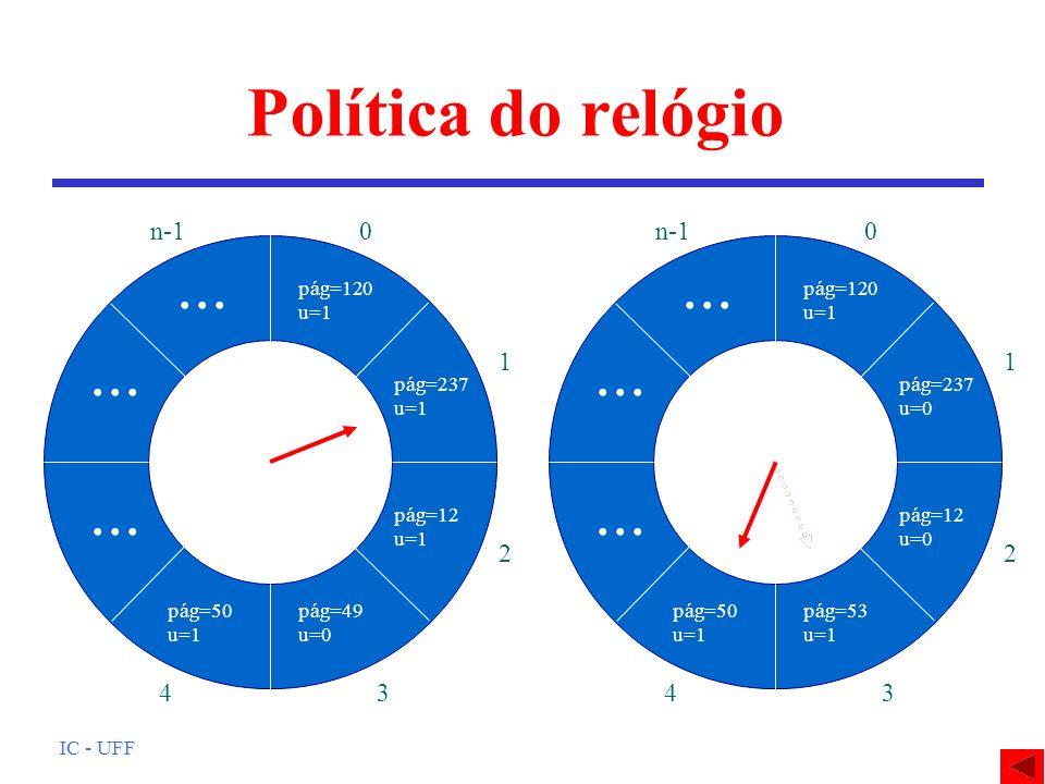 IC - UFF Política do relógio pág=120 u=1 pág=237 u=1 pág=12 u=1 pág=49 u=0 pág=50 u=1... 0 1 2 34 n-1 pág=120 u=1 pág=237 u=0 pág=12 u=0 pág=49 u=0 pá